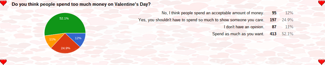 Valentine's Survey Answers